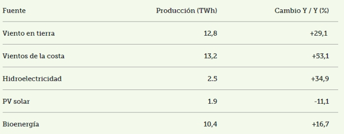Figura 1. Fuente: Renewables Now