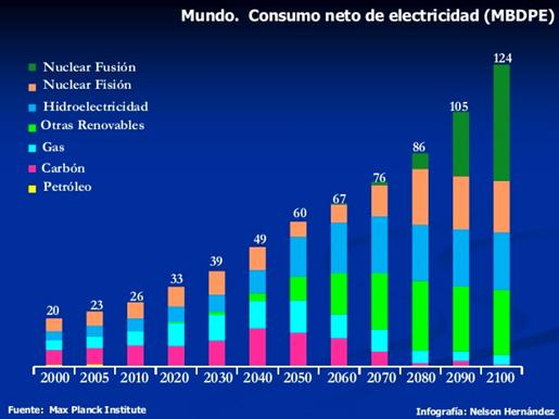 que sector energetico ganara la batalla como fuente primaria global de energia electrica grafica2 9902