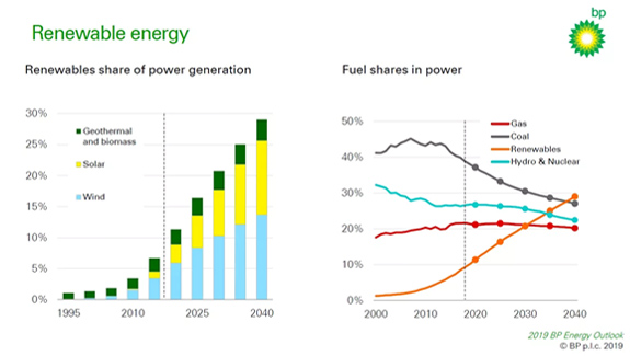 que sector energetico ganara la batalla como fuente primaria global de energia electrica graficaA 9902