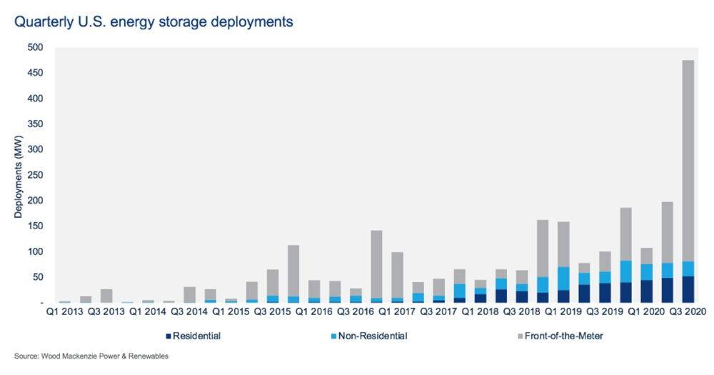 Figura 1. Despliegues trimestrales de almacenamiento de energía en EE.UU.