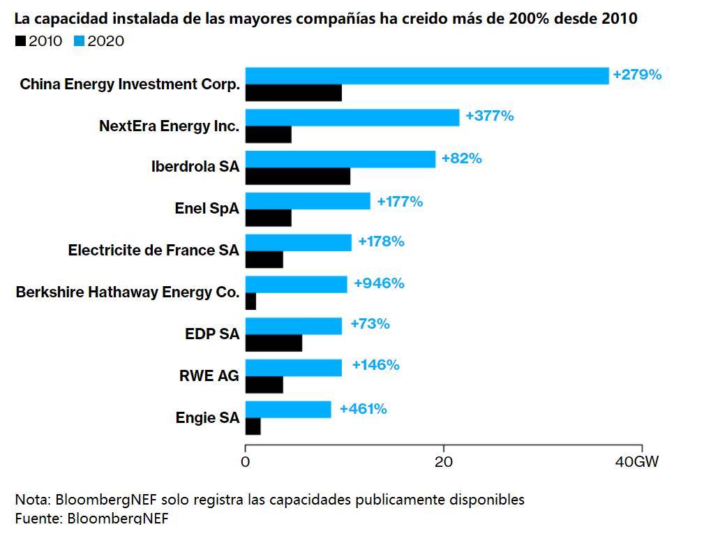 Figura 2. Capacidad de energía instalada de las principales empresas