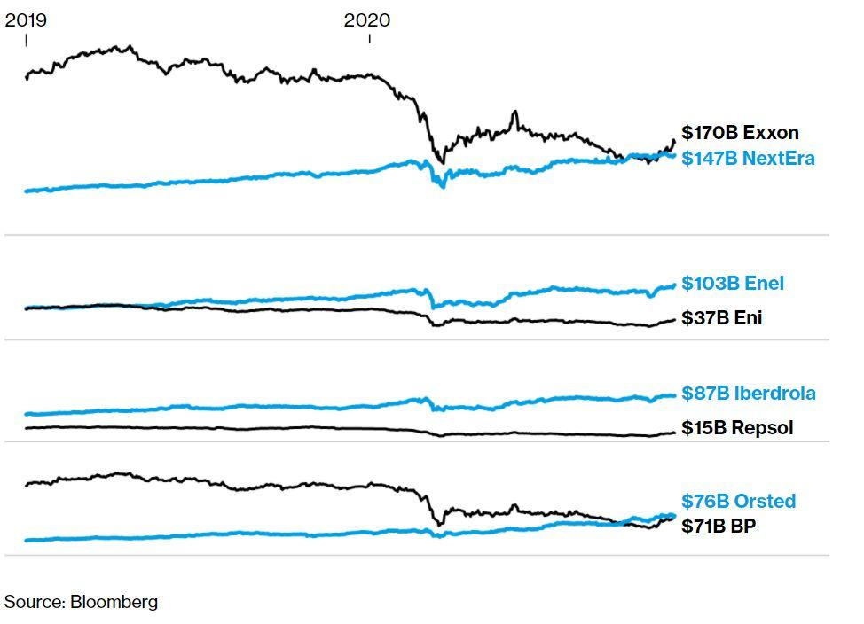 Figura 1. Capitalización de mercado las mayores de la energía renovable vs las grandes petroleras