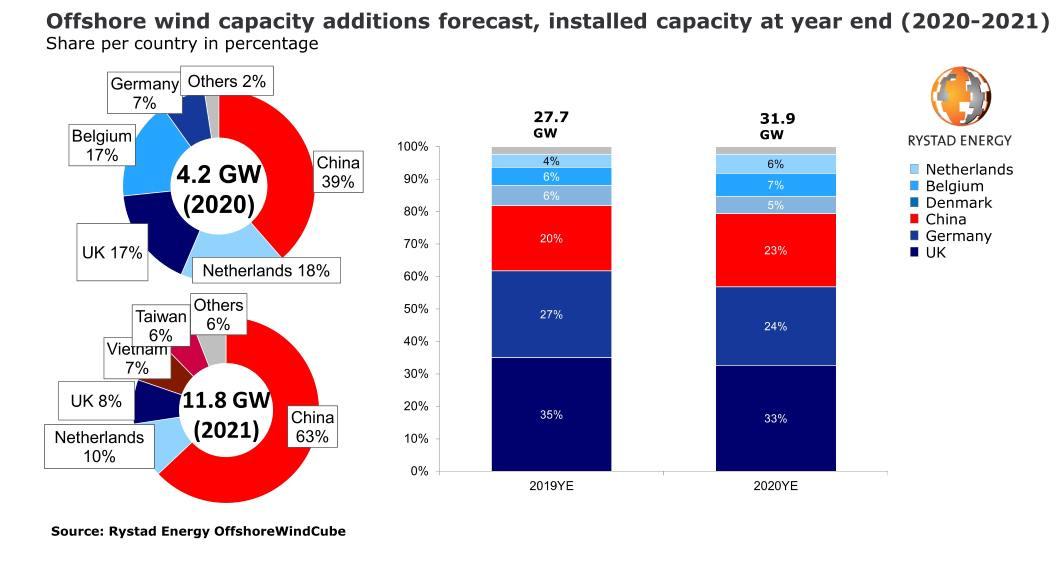 Figura 1. Previsión de aumento de la capacidad eólica marina, capacidad instalada a finales de año