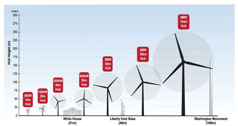 10 datos mas importantes sobre la energia eolica marina grafica2 9115