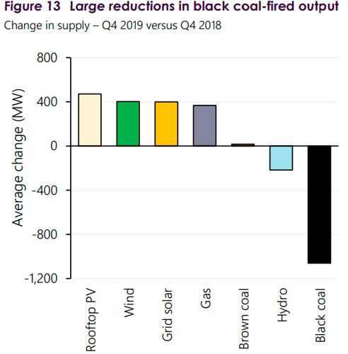 El crecimiento de las energías renovables está reduciendo la necesidad de carbón en Australia. Fuente: Operador del Mercado Energético Australiano