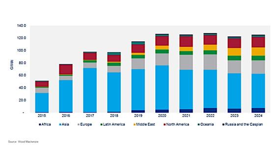 Demanda anual de energía solar fotovoltaica por regiones, 2015-2024.