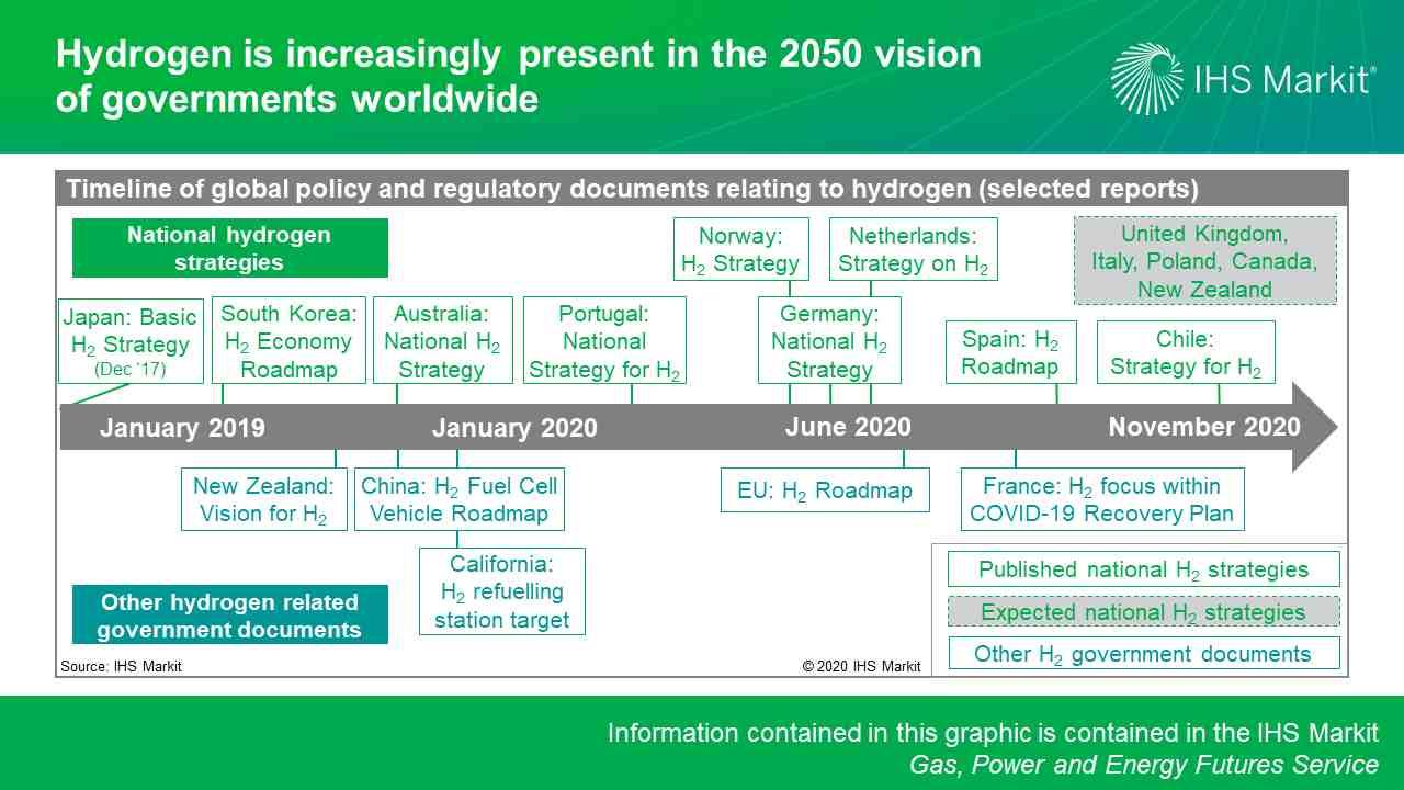 Figura 1. El hidrógeno está cada vez más presente en la visión de 2050 de los gobiernos de todo el mundo