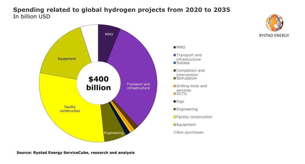 Figura 1. Gastos relacionados con los proyectos mundiales de hidrógeno de 2020 a 2035