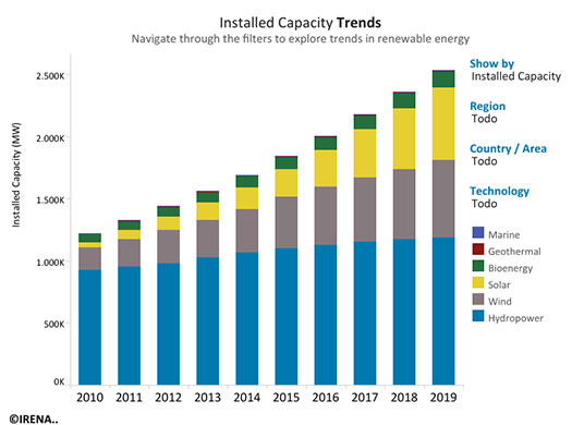 Tendencias 2010 - 2019 de la capacidad instalada en las energías renovables
