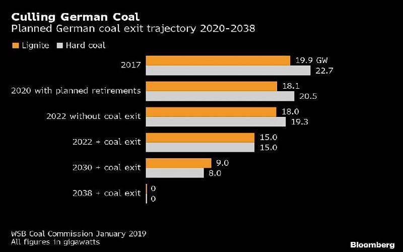Fig. 1 Escenarios panificados para la política de abandono de carbón en 2038.