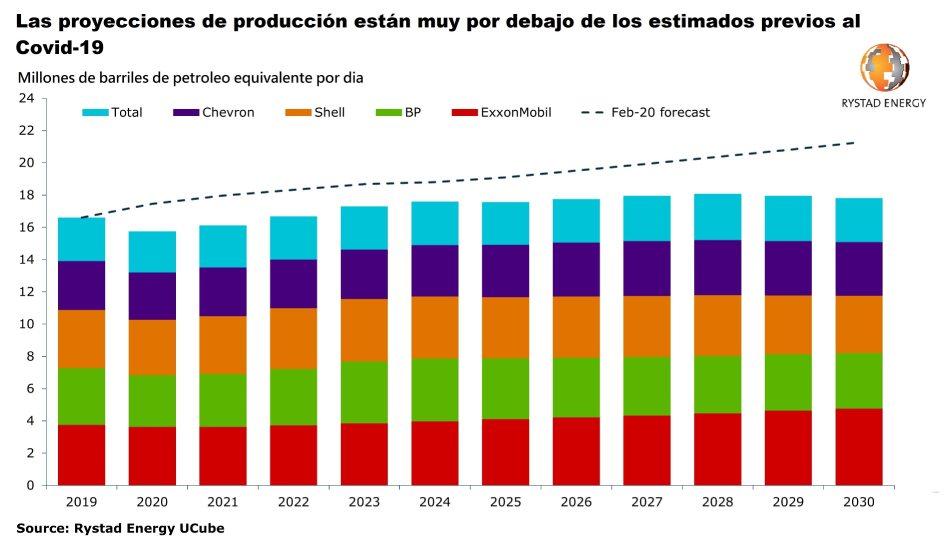 Figura 1. Producción de las 5 mayores petroleras mundiales