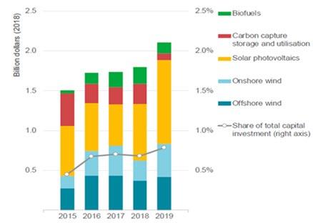 Inversiones de capital de las grandes compañías de petroleo en nuevos proyectos fuera de su negocio medular