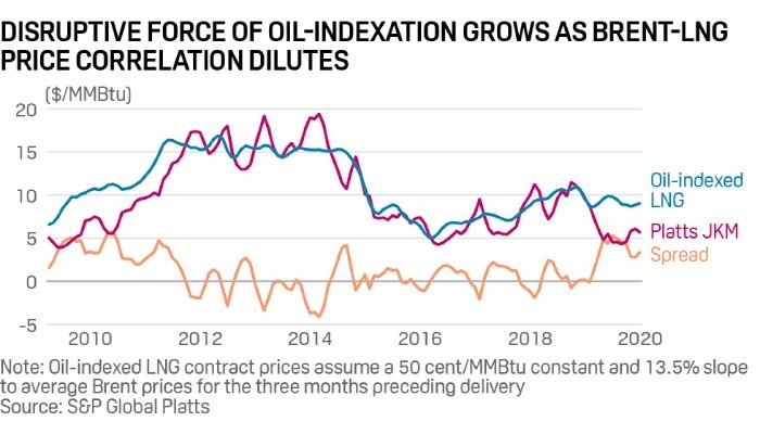 El mecanismo de indexación al petróleo introduce distorsiones de precios en  el mercado de GNL - World Energy Trade