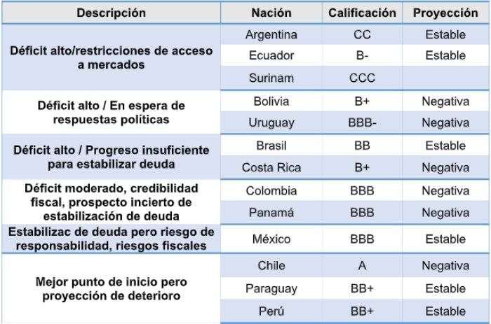 Tabla 2. Fitch - calificaciones para los principales bonos soberanos de Latinoamérica