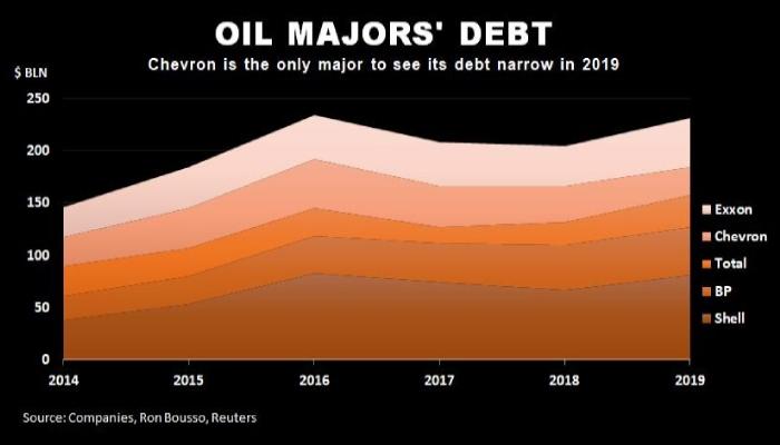 Figura 1. Endeudamiento de las Big Oil, 2014 - 2019