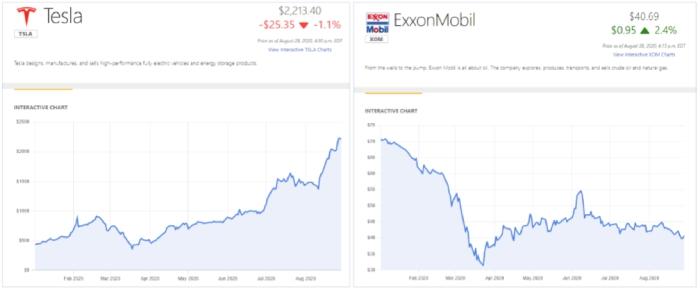 Figura 1. Comportamiento durante 2020 de la acción de Tesla y Exxon Mobil