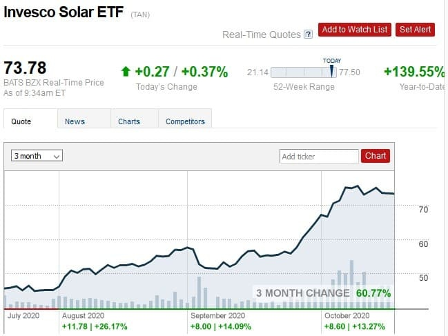 1- Invesco Solar: (NYSEARCA:TAN)