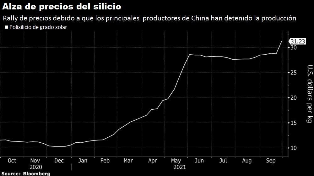 la energia solar podria ser la proxima victima de la crisis del carbon en china grafica 12978
