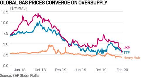 Convergencia de los precios globales del gas ante la sobreoferta