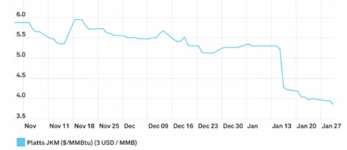Comportamiento de precios del marcador Platts JKM (Japan-Korea Marker)