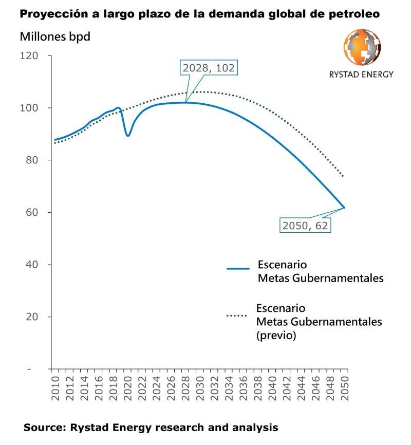 proyeccion a largo plazo demanda global petrolera figura 1 9466