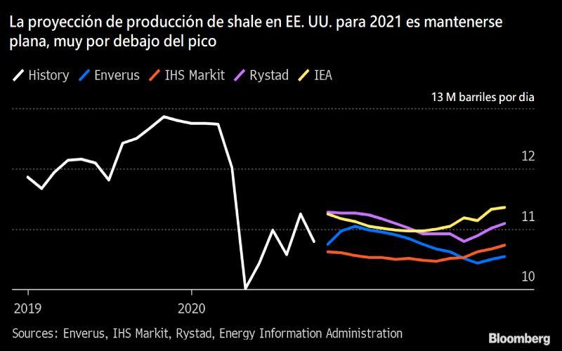 Proyecciones de producción del shale para 2021