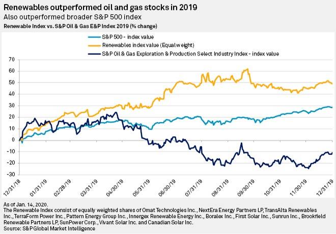 Las acciones de las renovables superaron a las de petróleo y gas
