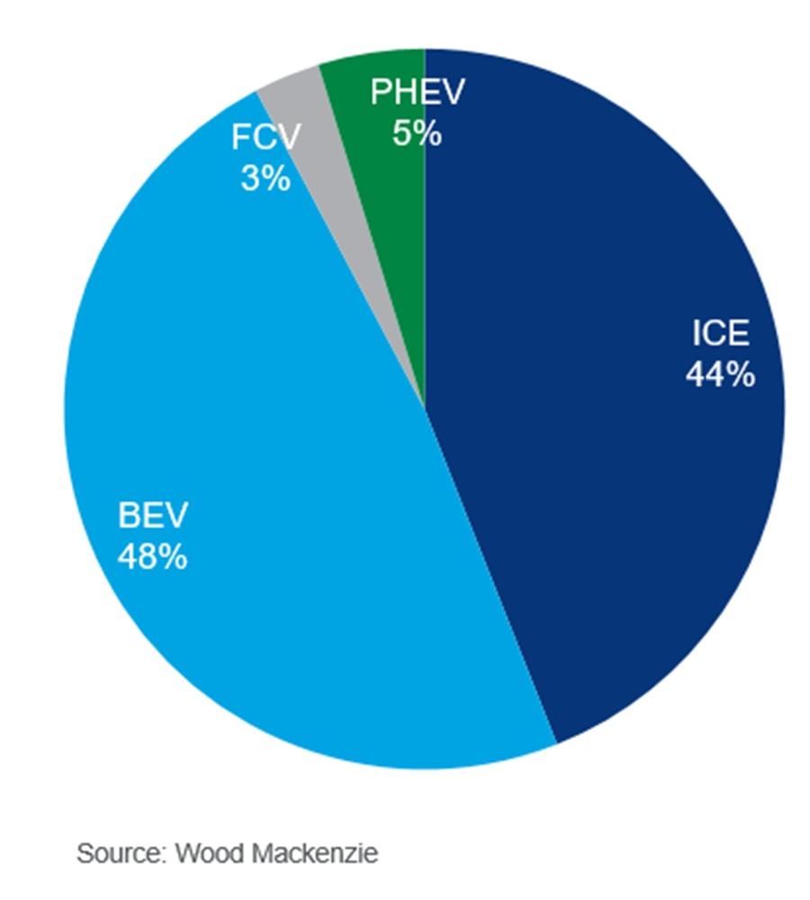 Figura 1. Ventas mundiales de vehículos para el 2050