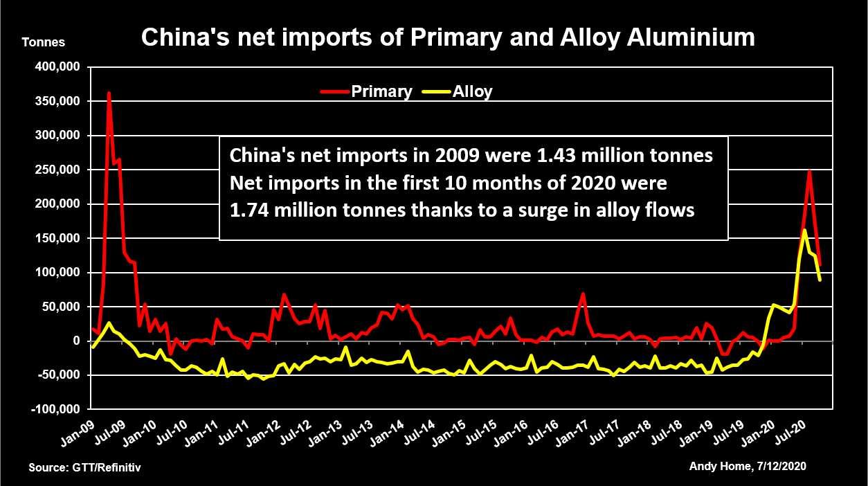 Figura 1. Las importaciones netas de China de aluminio primario y de aleación
