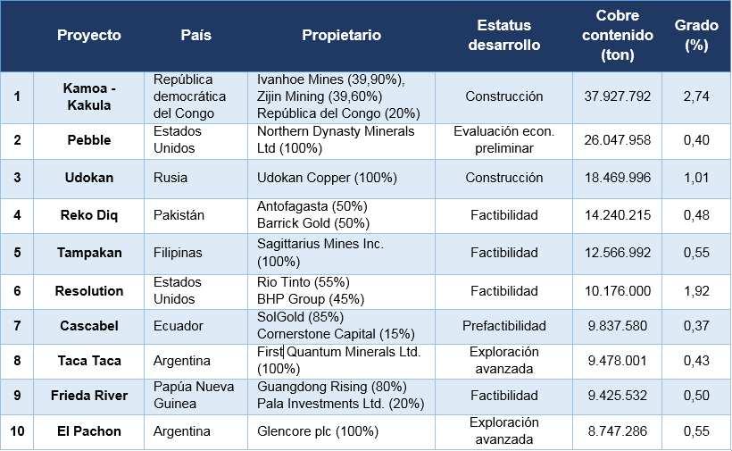 Cuadro 1. Ranking de los 10 mayores proyectos mundiales en desarrollo de cobre
