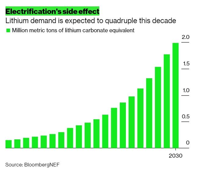 Figura 1. Fuente: Bloomberg