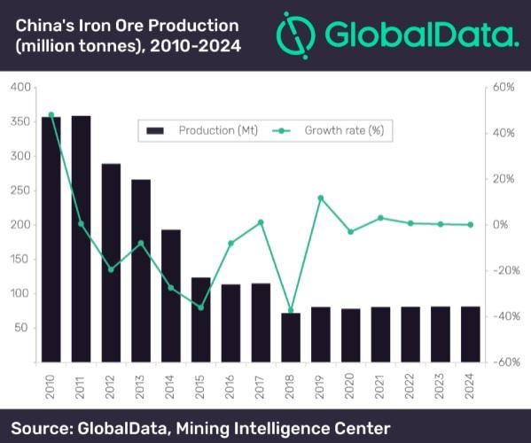 Figura 2. Producción de mineral de hierro, 2010 - 2024