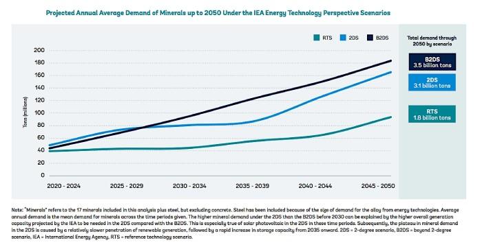 Figura 1.  Proyección de demanda anual promedio de minerales hasta 2050. Fuente: Banco Mundial