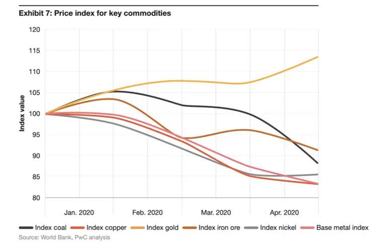 7 formas sector minero proxima era economica grafica 9563