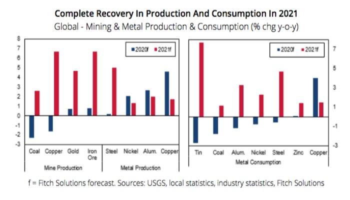 Figura 1. Recuperación de la producción y demanda de metales en 2021