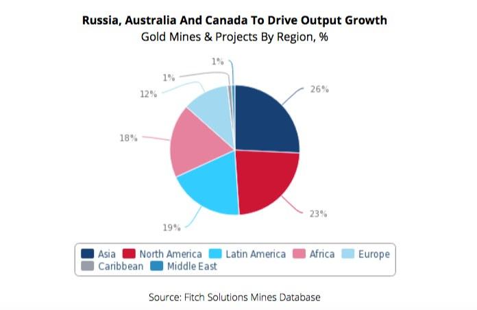 Russia Australia Canada to drive output growth gold mines crecimiento produccion mundial oro 9797