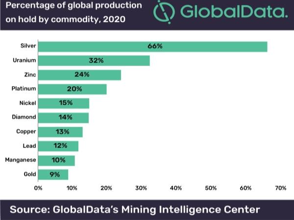 Figura 1. Porcentaje de la producción mundial en espera