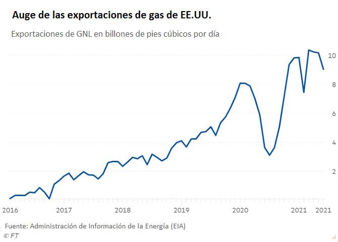 los exportadores estadounidenses de gnl planean aprovechar la escasez en europa grafica 12916