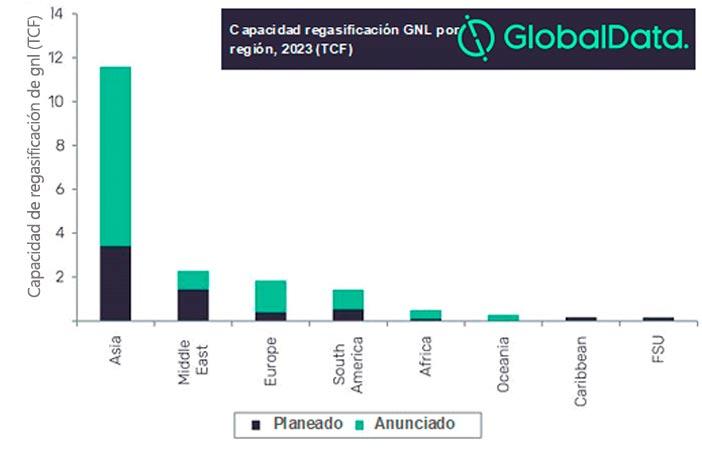 Capacidad planeada y anunciada de regasificación de GNL por región