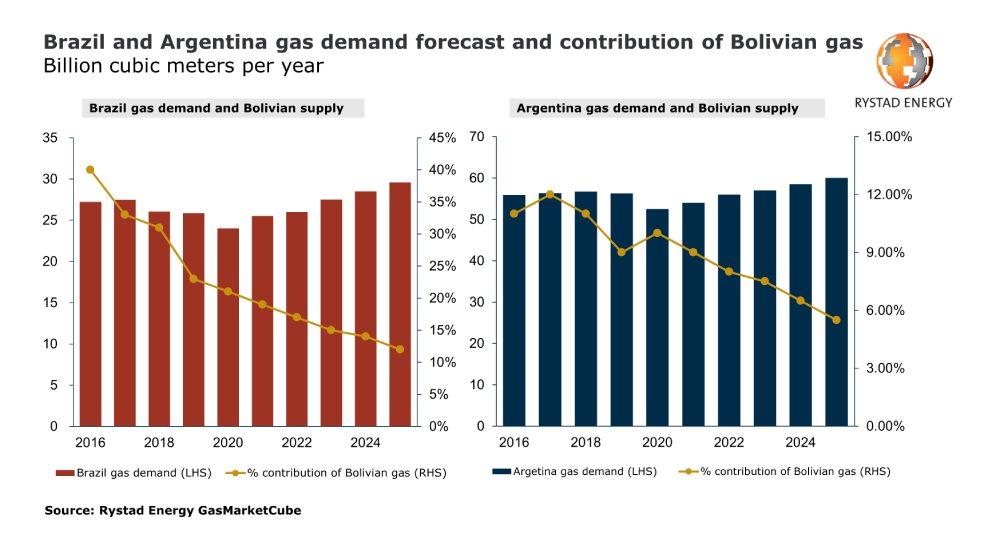 Proyecciones de demanda de gas de Argentina y Brasil