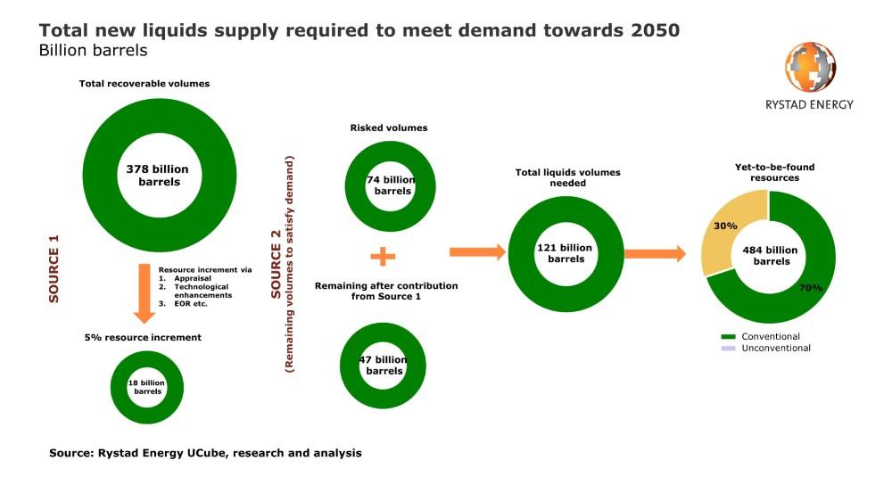 Figura 1. Oferta total de nuevos productos necesarios para satisfacer la demanda hacia 2050