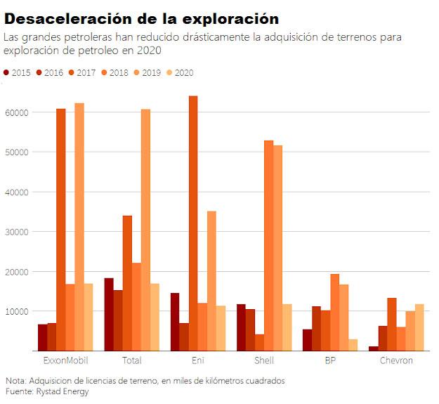 Las Big Oil y la desaceleración de actividades de exploración