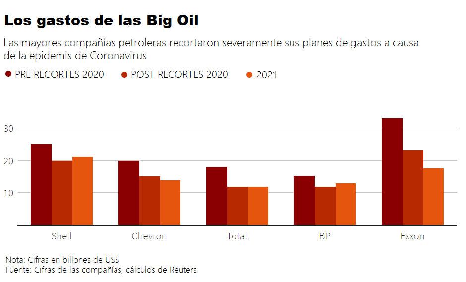 Gastos de las grandes petroleras