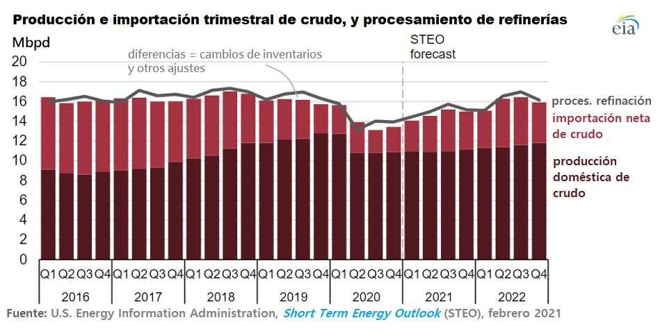Figura 1. Producción e importación de crudo en EE. UU. y su utilización en refinería