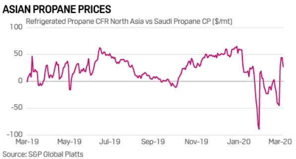 Figura 1. Precios del propano del Norte de Asia vs el propano Saudí.