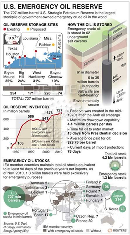 Reserva Estratégica de petróleo de Estados Unidos