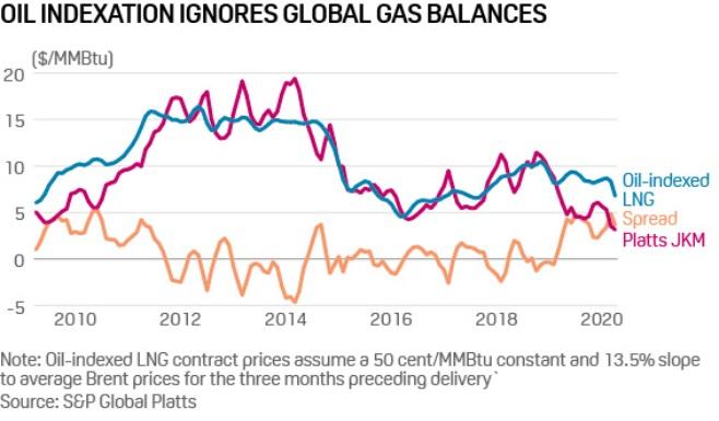 Figura 1. La indexación de precios al petróleo ignora los balances globales para el gas.
