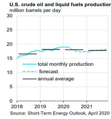 Proyección de producción de crudo y combustibles líquidos