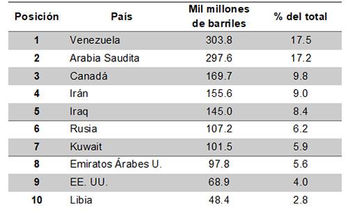 Ranking mundial de reservas probadas de petróleo