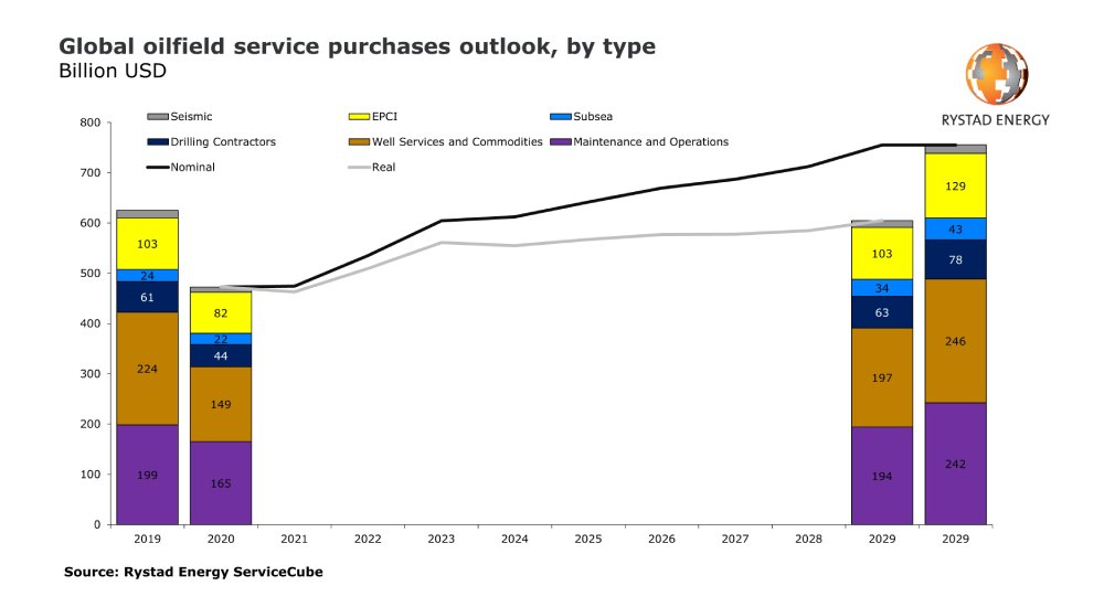 Figura 1. Perspectivas para la industria de los servicios petroleros. Fuente: Rystad Energy